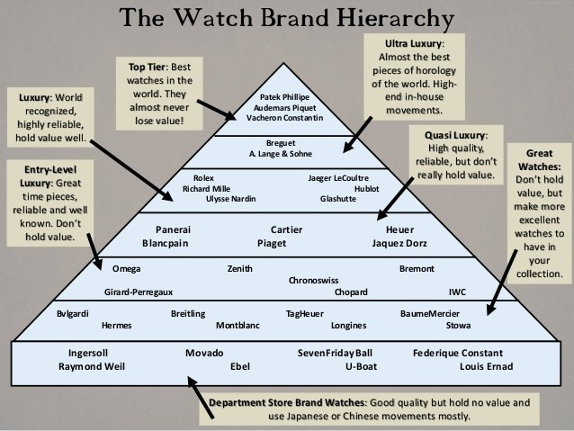 watch brand hierarchy